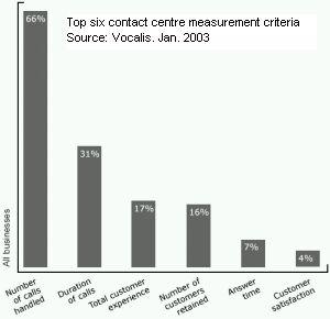 Top six contact centre measurement criteria