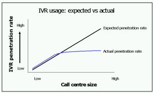 IVR usage: expected vs. actual