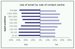 Use of email by size of contact centre